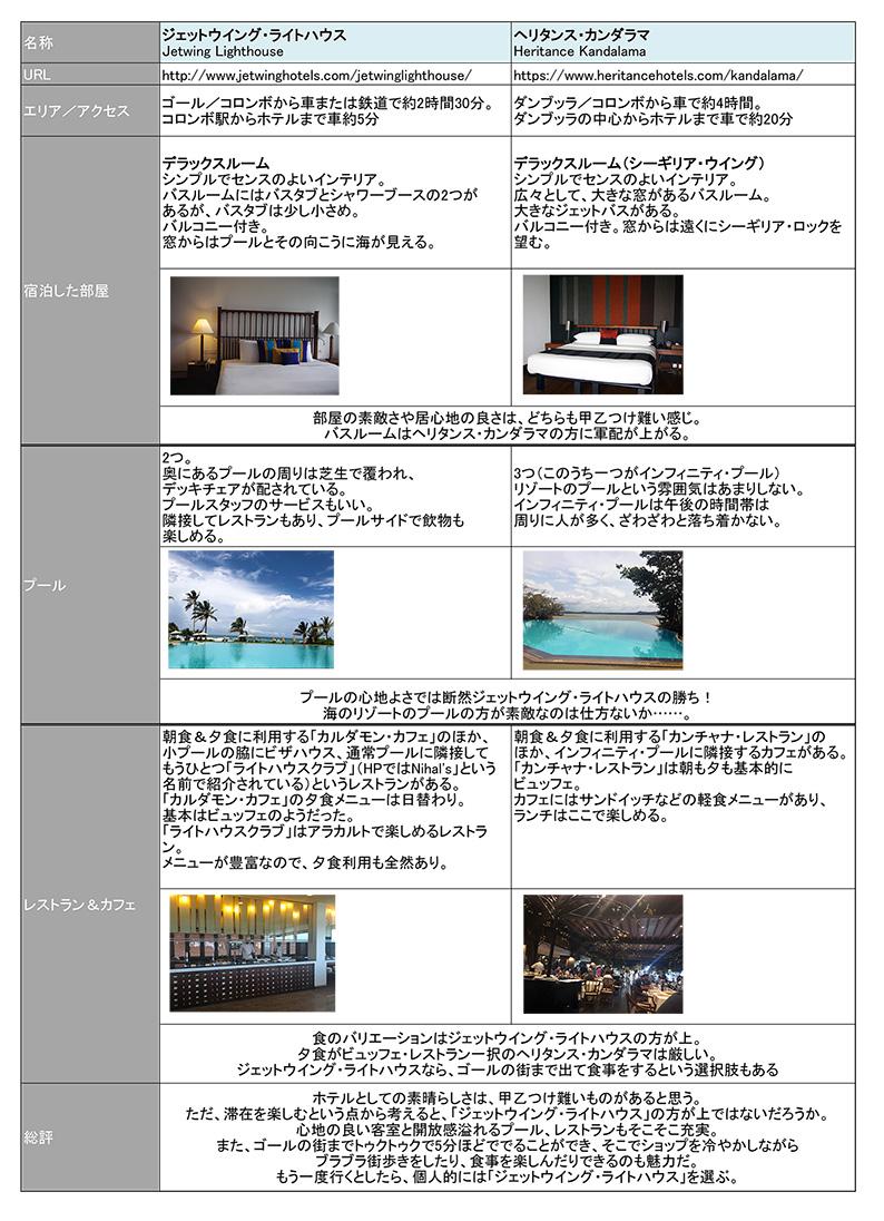ホテル比較の表